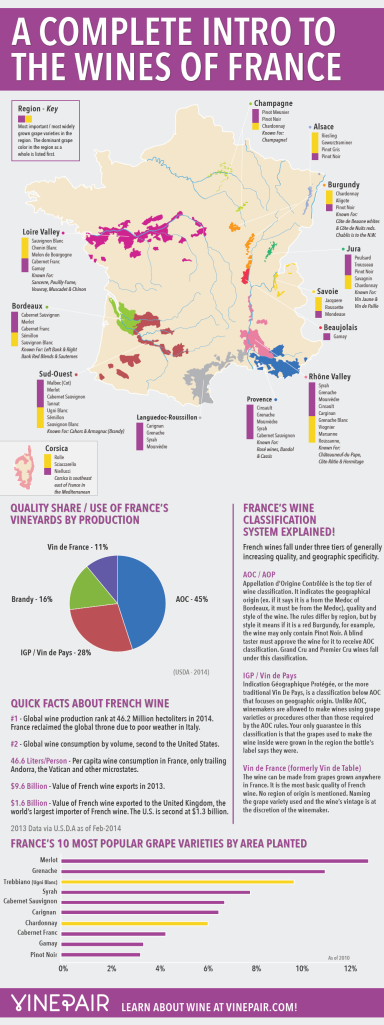 Infographic from Vine Pair.